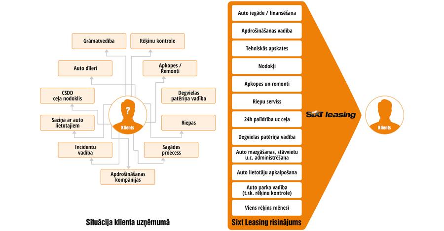 Autoparka vadība uzņēmumiem | Sixt Leasing