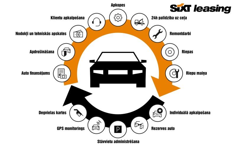 Operatīvais auto līzings ar pakalpojumiem | Sixt Leasing